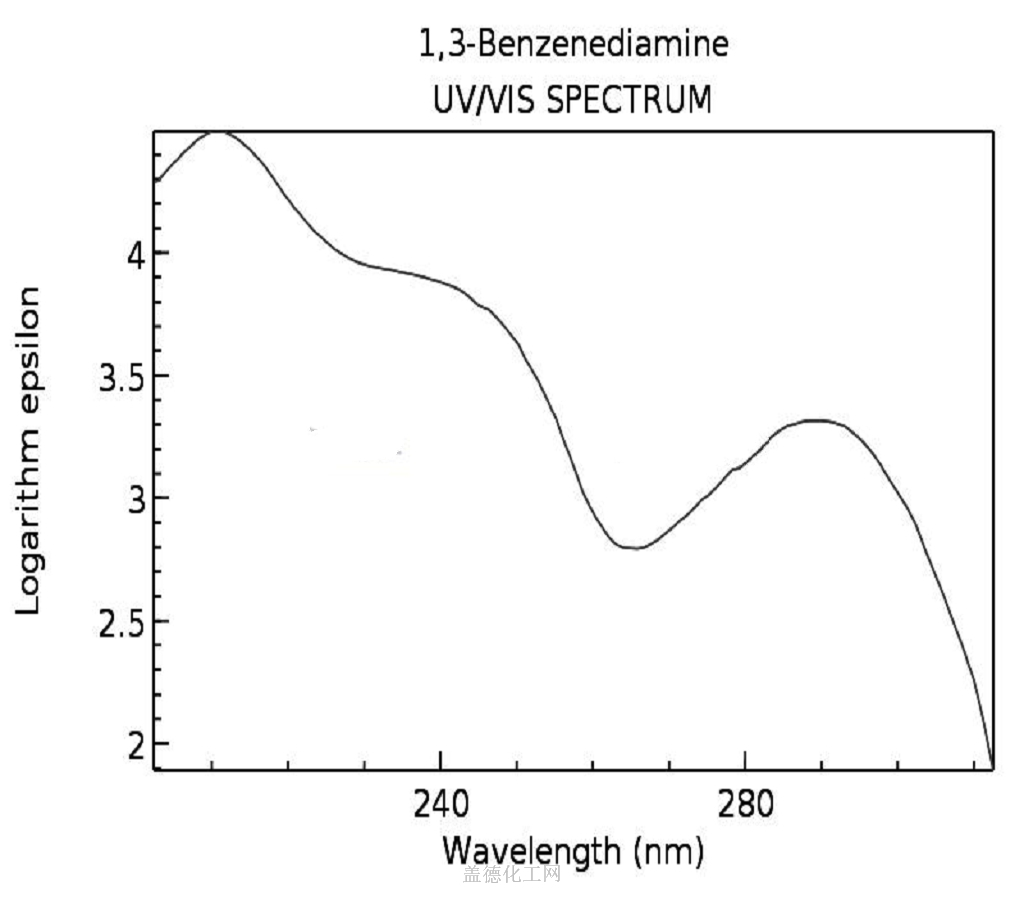 UV/Visible spectrum 1,3-Phenylenediamine 108-45-2
