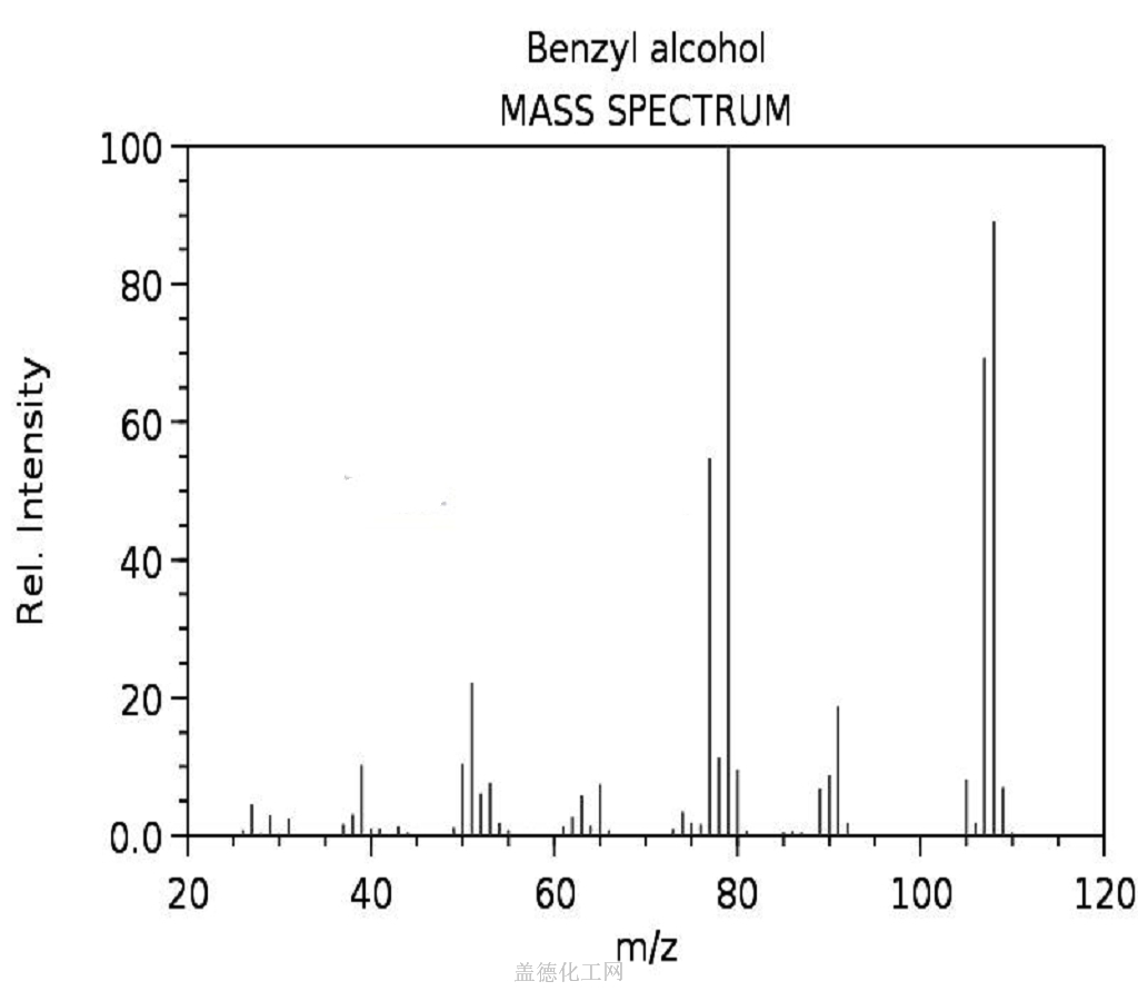 Mass spectrum (electron ionization) benzyl alcohol 100-51-6