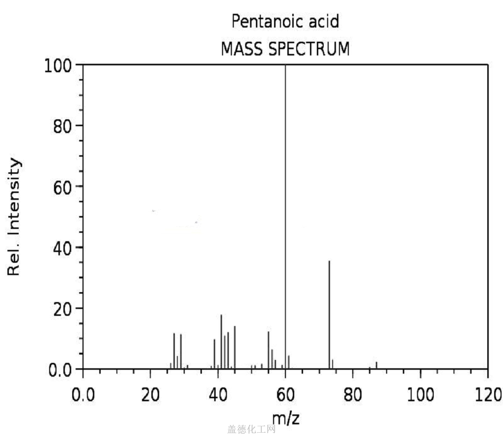 Mass spectrum (electron ionization) valeric acid 109-52-4
